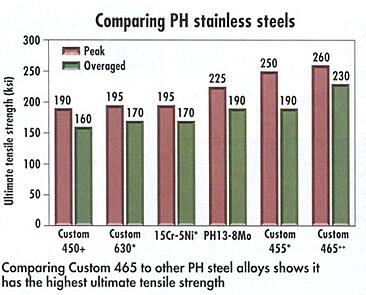 Comparing PH stainless steels