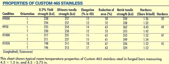 Properties of Custom 465 stainless