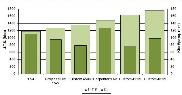 Custom465-2011-Fig2RelativeStrength