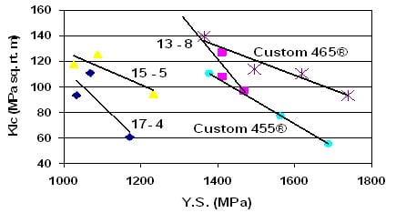Custom465-2011-Fig3YieldStrength