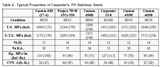 Table 2 Typical Properties of PH Stainless Steels