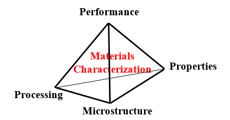 The processing-properties-microstructure relationship can be envisioned as a pyramid supporting material performance at the apex.